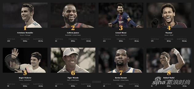 C罗(足球)连续第三年蝉联榜单首位,詹姆斯(篮球)与梅西(足球)紧随其后