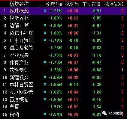 贵人鸟、神州泰岳、雷曼股份跌停,上述涉及的当代明诚跌3.75%。