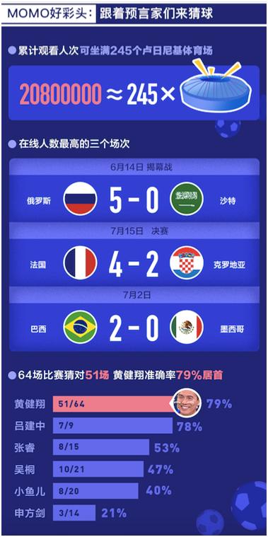世界杯预测黄健翔准确率79%
