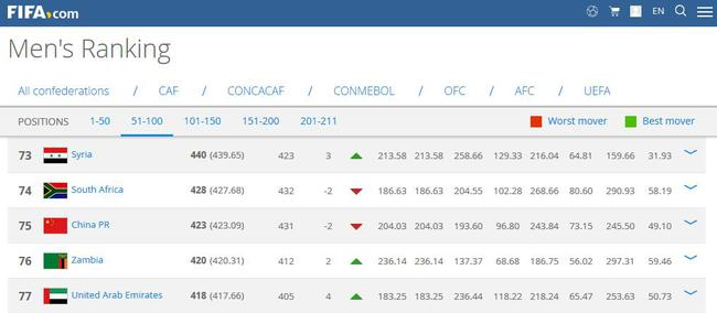 国足FIFA世界排名为第75位